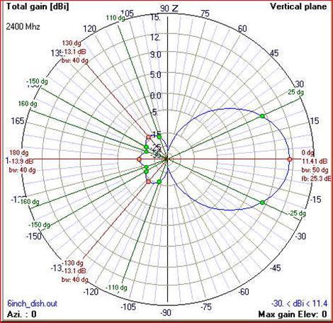 Dikey düzlemde kablosuz sinyalin güç artışı