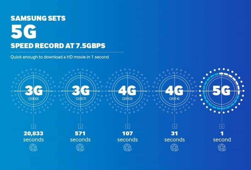 5G Ne Kadar Hızlı